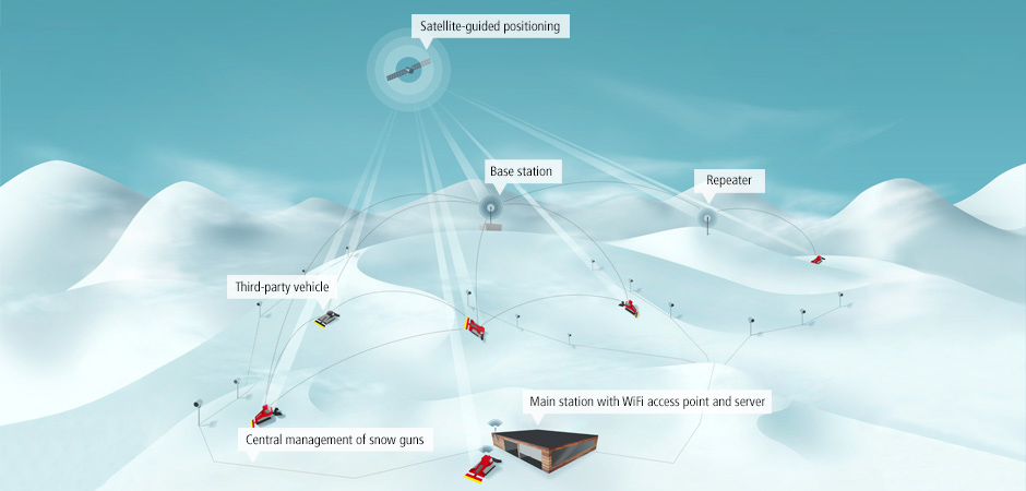 innovation-snowsat-grafik-en